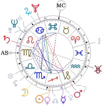 Datiert täglich Horoskop
