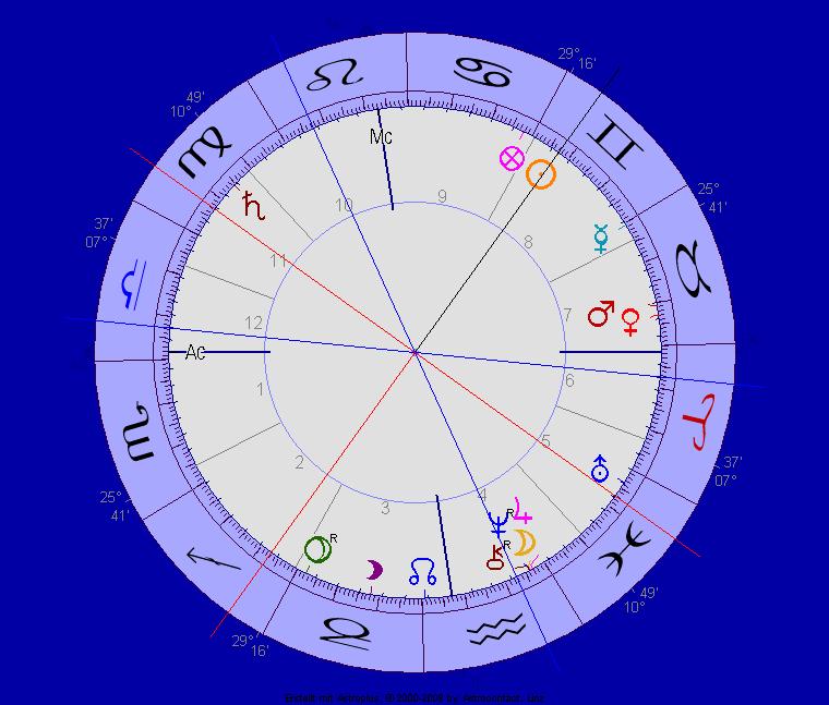 Neptun Jupiter Chiron