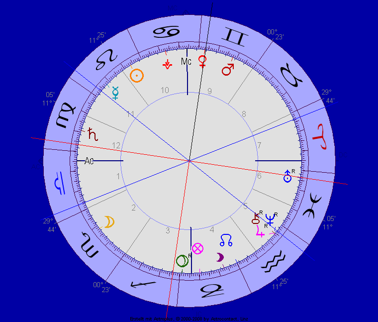 Venus-Uranus Quadrat