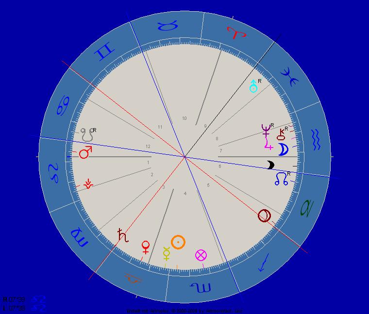 Saturn Zeichenwechsel