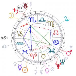 wilhelm-reich Horoskop