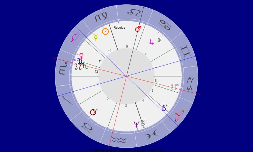 Mars im Quadrat zu Saturn