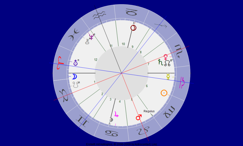 Das kommende Mars Venus Quadrat
