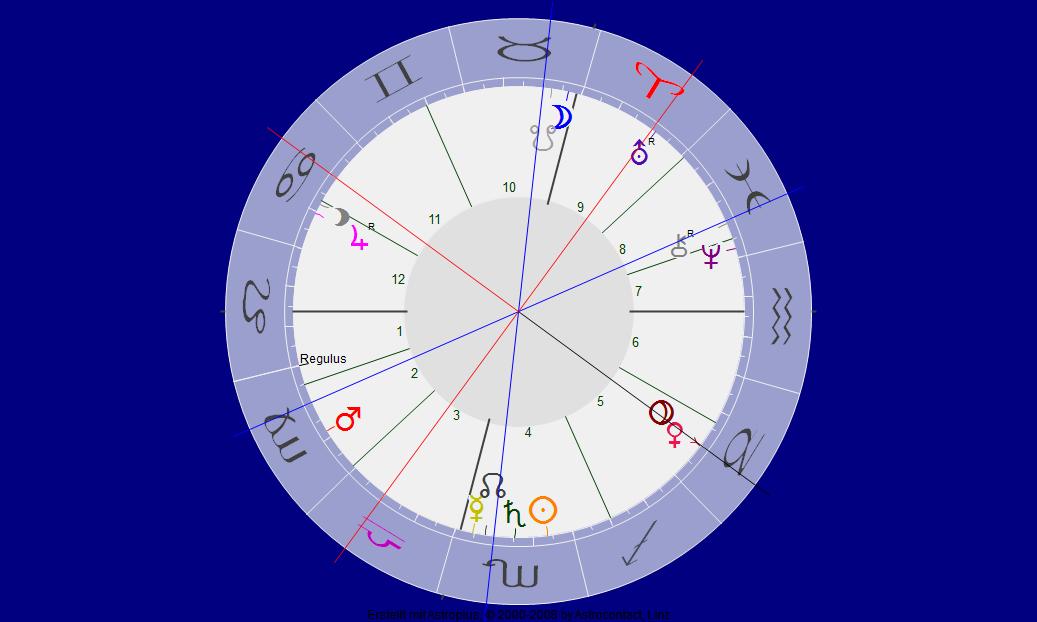 Venus Konjunktion Pluto