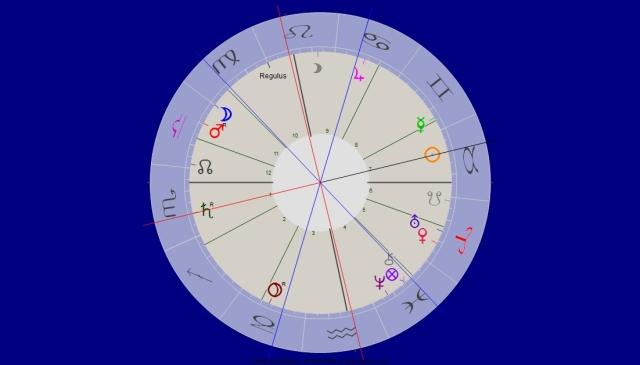 Saturn rückläufig Opposition Sonne