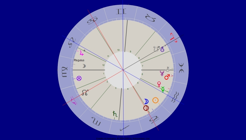 Uranus Südknoten Konjunktion
