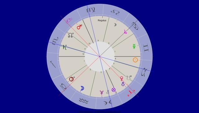 Venus Jupiter Quadrat