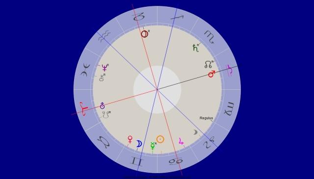Mars Opposition Uranus