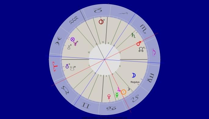Mars Jupiter Quadrat