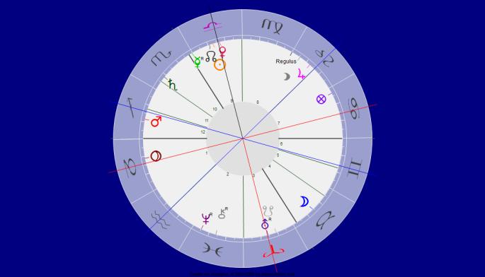 Venus Opposition Uranus