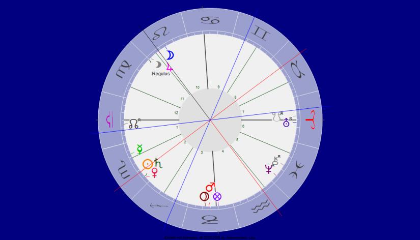 Jupiter Quadrat Sonne