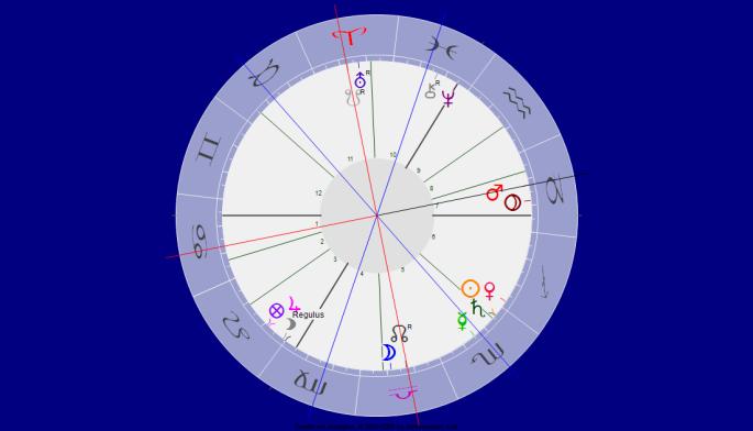 Mars Quadrat Mondknotenachse
