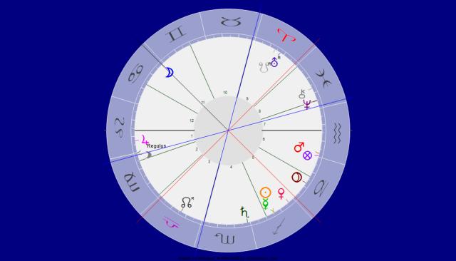 Mond im Zeichen Krebs