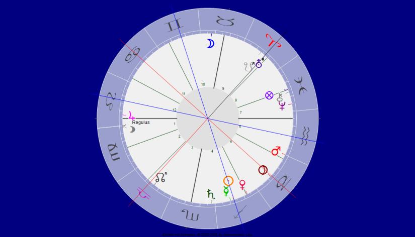 Uranus Pluto Quadrat