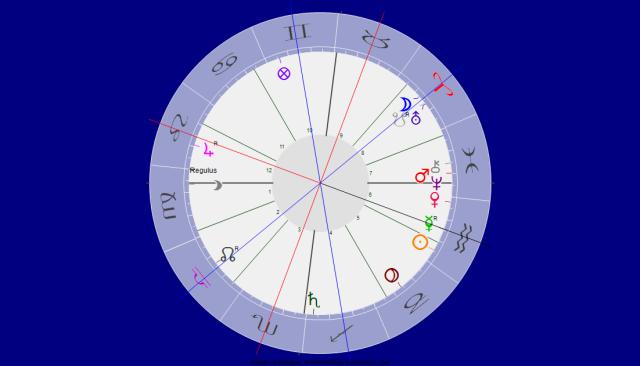 Uranus und Merkur