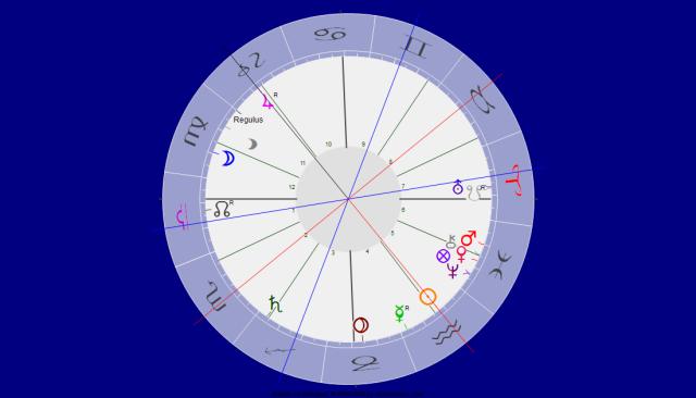 Jupiter Opp Sonne