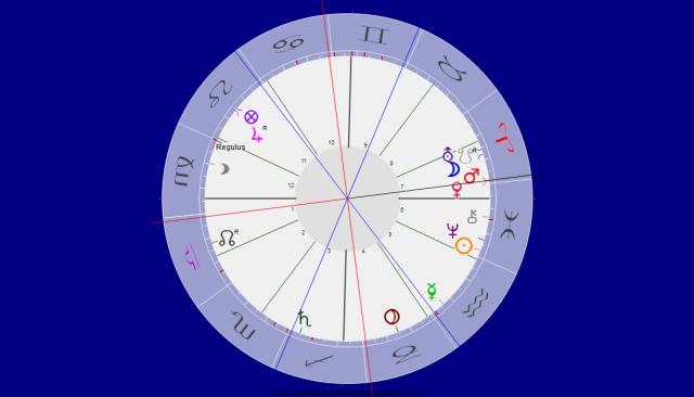 Venus Mars Konjunktion im Zeichen Widder