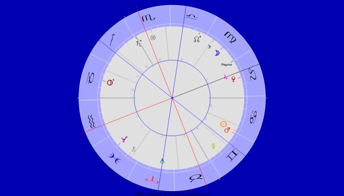 Jupiter Uranus Trigon Sommer