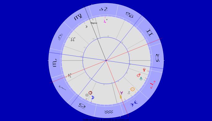 Saturn Quadrat Merkur