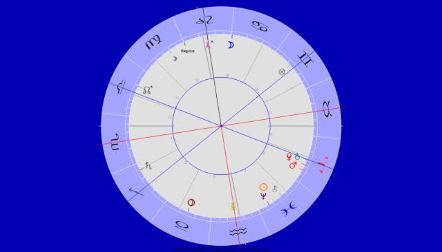 Uranus Jupiter Trigon