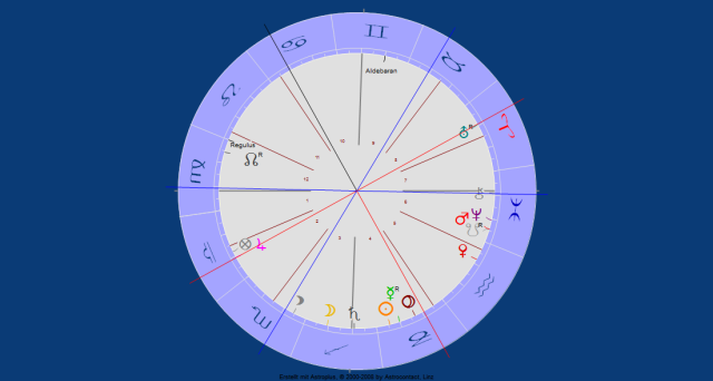 Uranus Jupiter Opposition